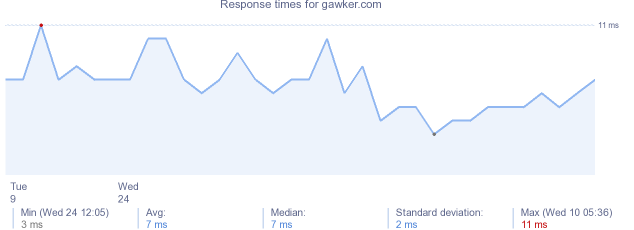 load time for gawker.com