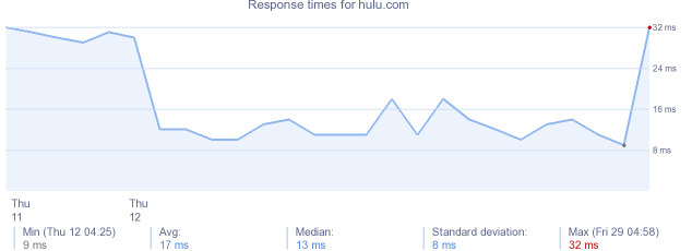 load time for hulu.com