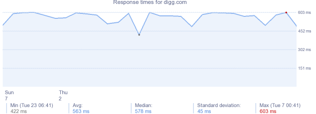load time for digg.com