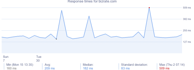 load time for bizrate.com