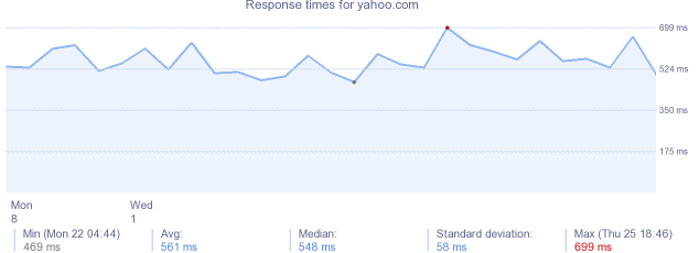load time for yahoo.com