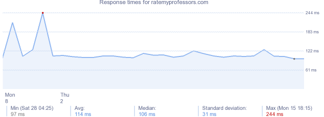load time for ratemyprofessors.com