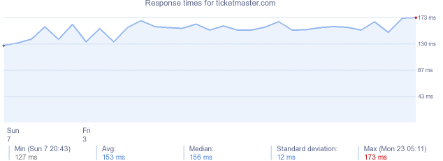 load time for ticketmaster.com