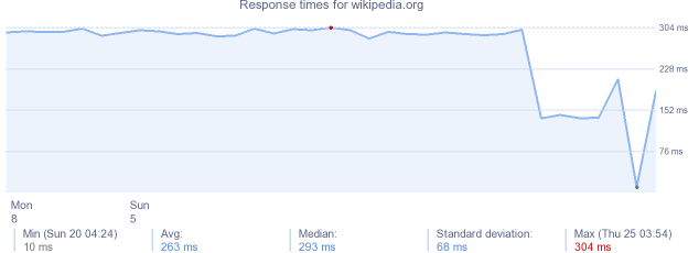 load time for wikipedia.org