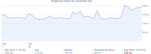 load time for vanderbilt.edu