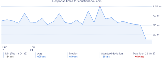 load time for christianbook.com