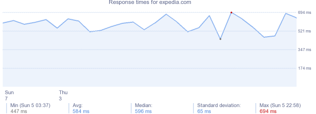 load time for expedia.com