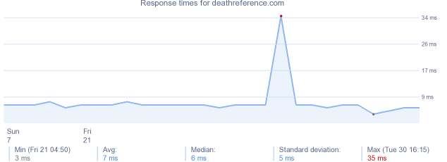 load time for deathreference.com