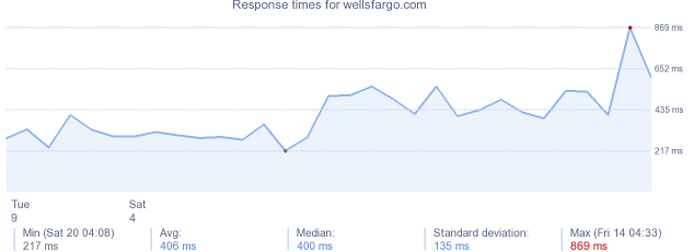load time for wellsfargo.com