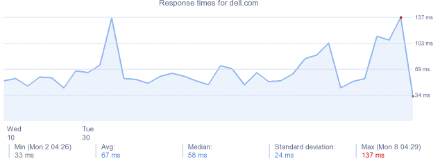 load time for dell.com