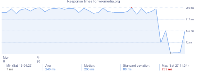 load time for wikimedia.org