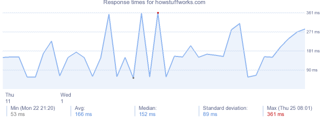 load time for howstuffworks.com