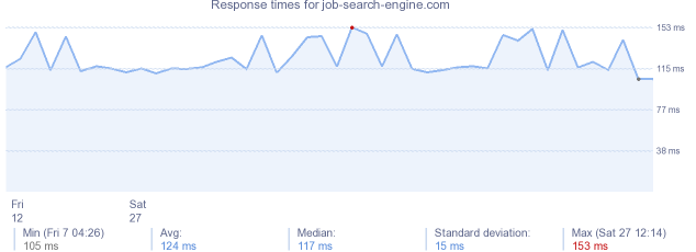 load time for job-search-engine.com