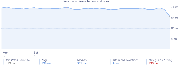 load time for webmd.com