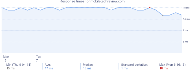 load time for mobiletechreview.com