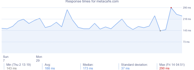 load time for metacafe.com
