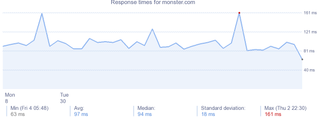 load time for monster.com