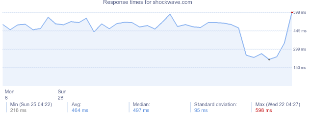 load time for shockwave.com