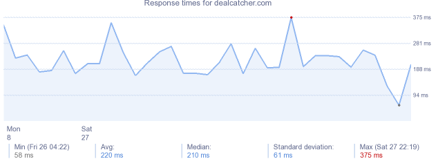 load time for dealcatcher.com