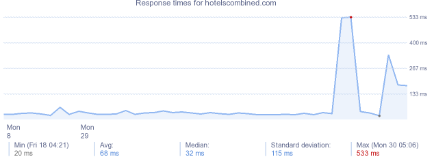 load time for hotelscombined.com