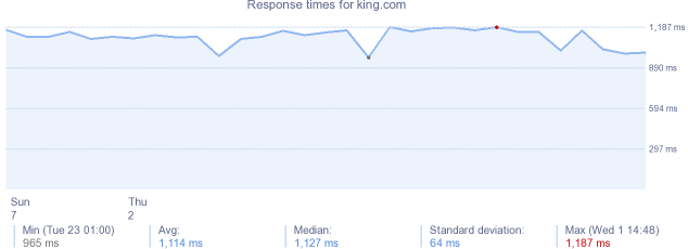 load time for king.com