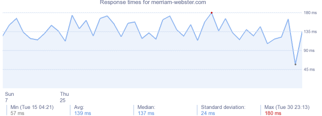 load time for merriam-webster.com