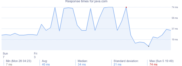 load time for java.com