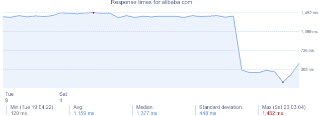 load time for alibaba.com