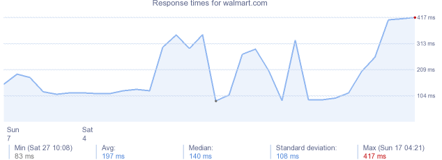 load time for walmart.com