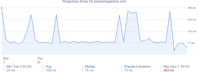 load time for pastemagazine.com
