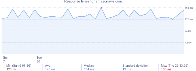load time for amazonaws.com