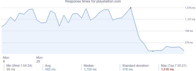 load time for playstation.com