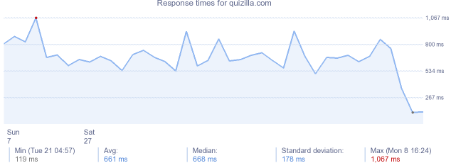 load time for quizilla.com