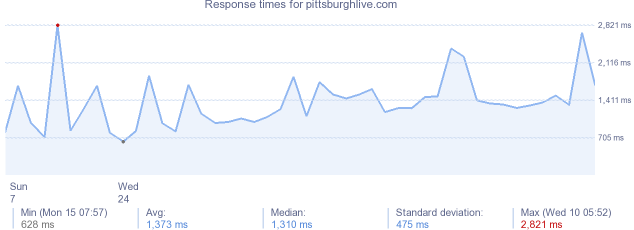 load time for pittsburghlive.com