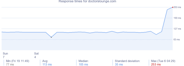 load time for doctorslounge.com