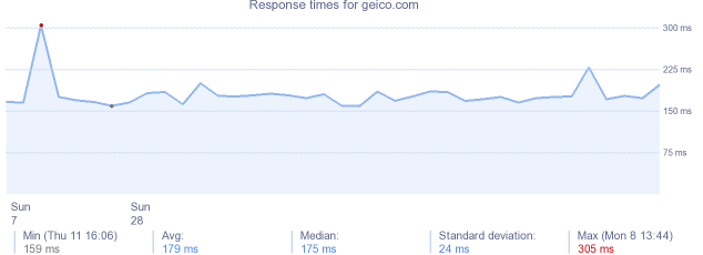 load time for geico.com