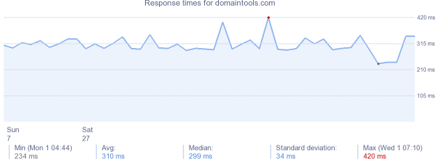 load time for domaintools.com