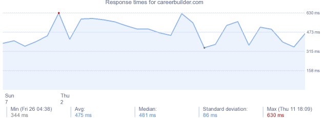 load time for careerbuilder.com