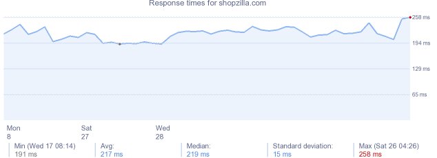 load time for shopzilla.com