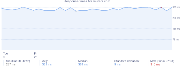 load time for reuters.com