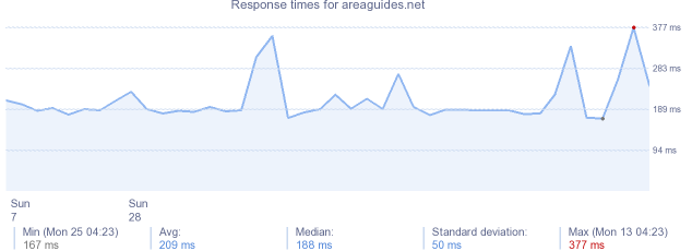 load time for areaguides.net