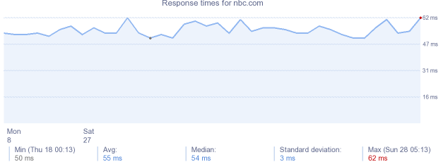 load time for nbc.com