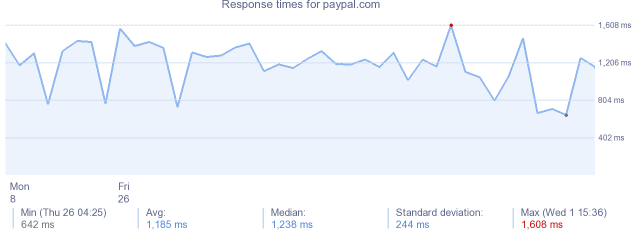 load time for paypal.com