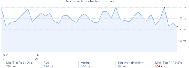 load time for teleflora.com