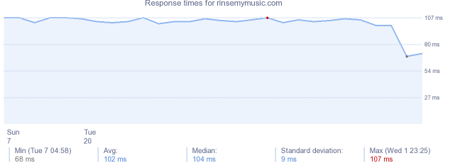 load time for rinsemymusic.com