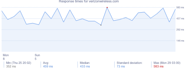 load time for verizonwireless.com