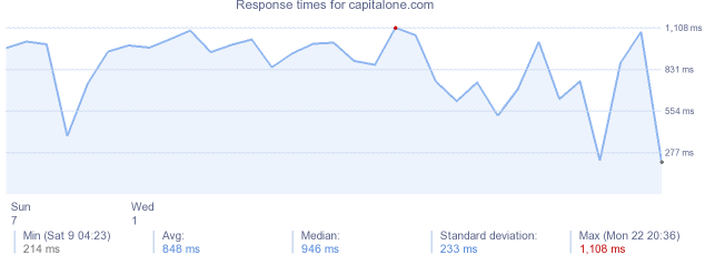 load time for capitalone.com