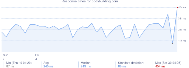 load time for bodybuilding.com