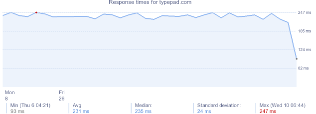 load time for typepad.com