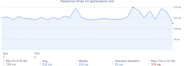 load time for gamevance.com